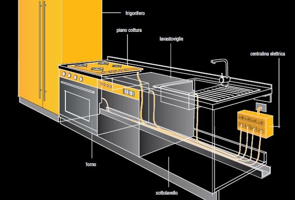 Filippozzi arredamenti news blog blog archive guida pratica alla progettazione della - Prese elettriche cucina ...